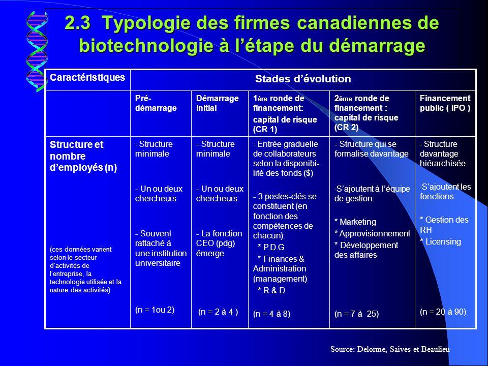 2.3 Typologie des firmes canadiennes de biotechnologie à l'étape du démarrage