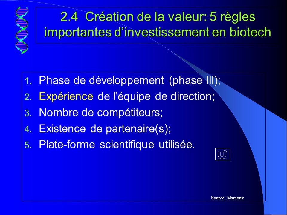 2.4 Création de la valeur: 5 règles importantes d'investissement en biotech