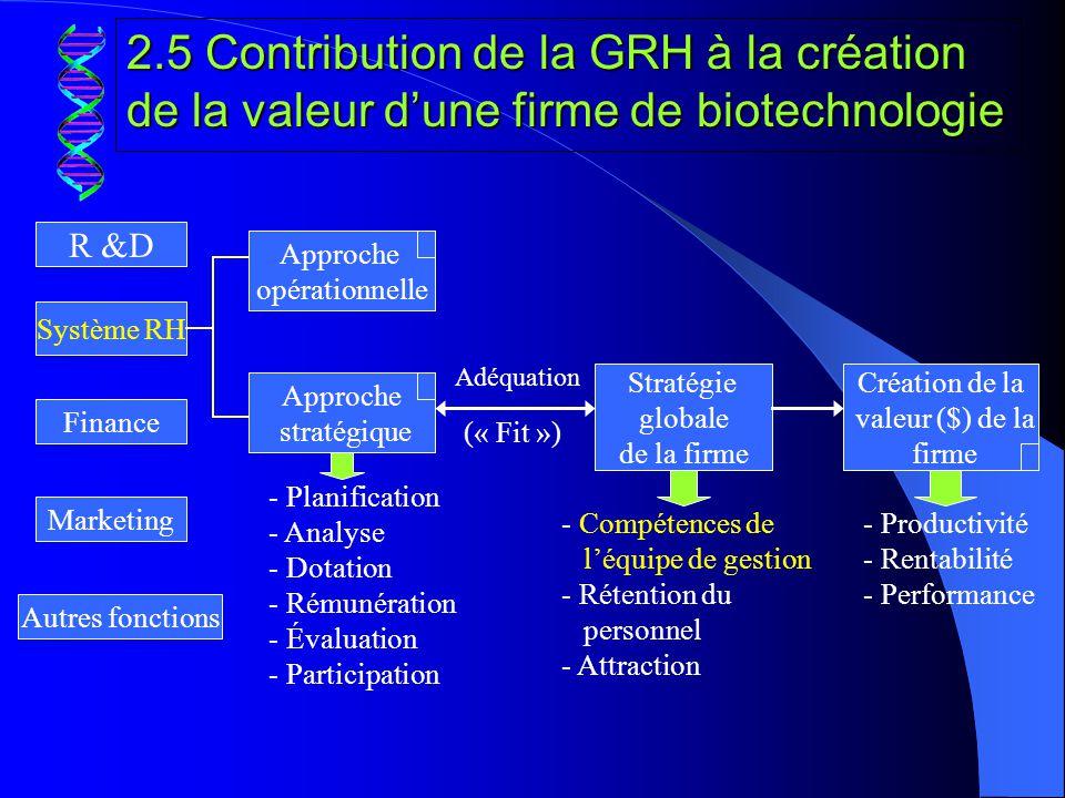 2.5 Contribution de la GRH à la création de la valeur d'une firme de biotechnologie