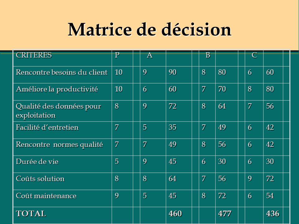 Matrice de décision TOTAL 460 477 436 CRITERES P A B C