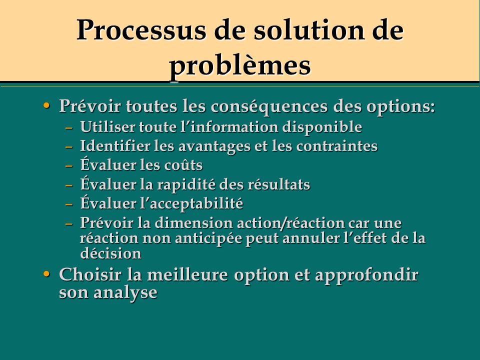 Processus de solution de problèmes