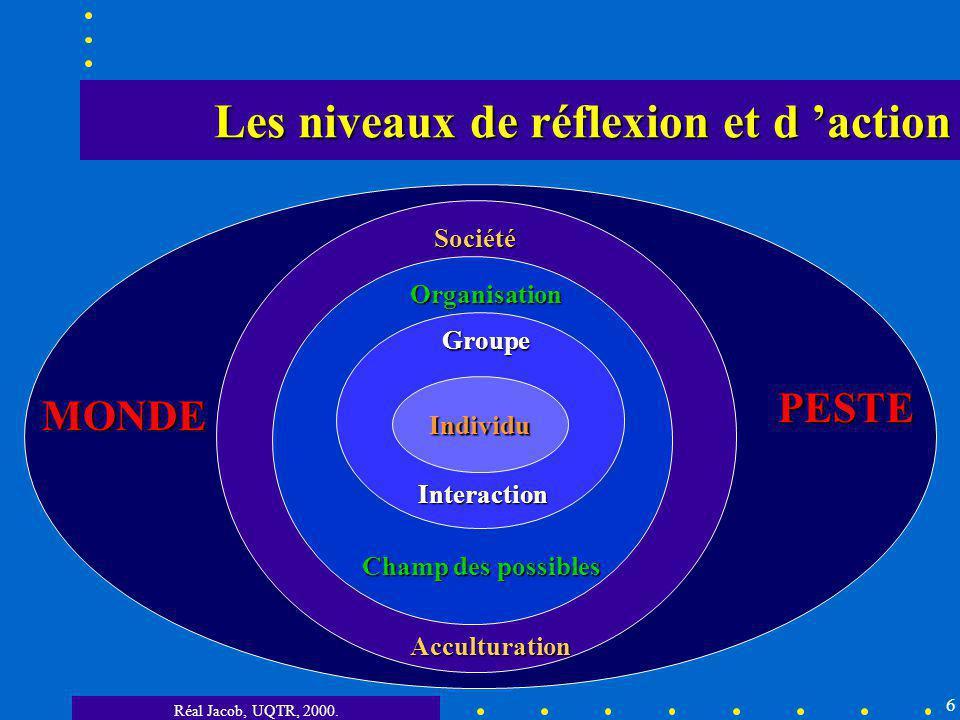 Les niveaux de réflexion et d 'action