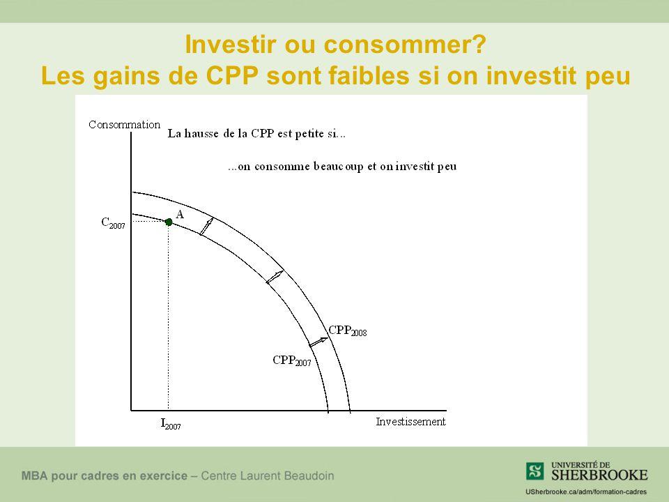 Investir ou consommer Les gains de CPP sont faibles si on investit peu