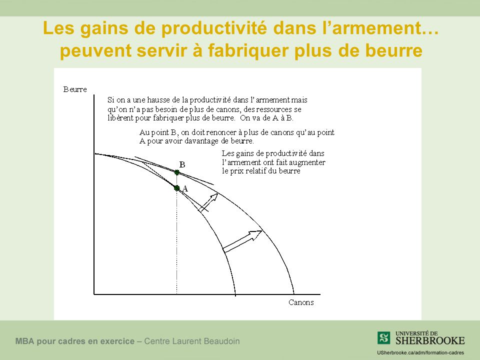 Les gains de productivité dans l'armement… peuvent servir à fabriquer plus de beurre