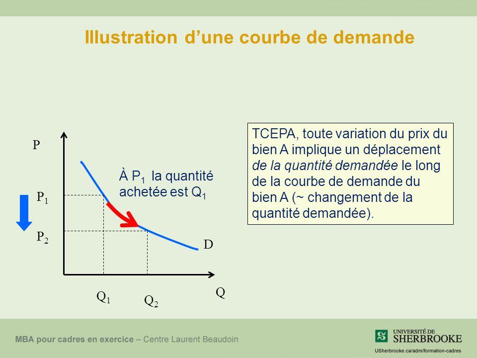 Illustration d'une courbe de demande