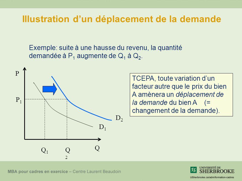 Illustration d'un déplacement de la demande