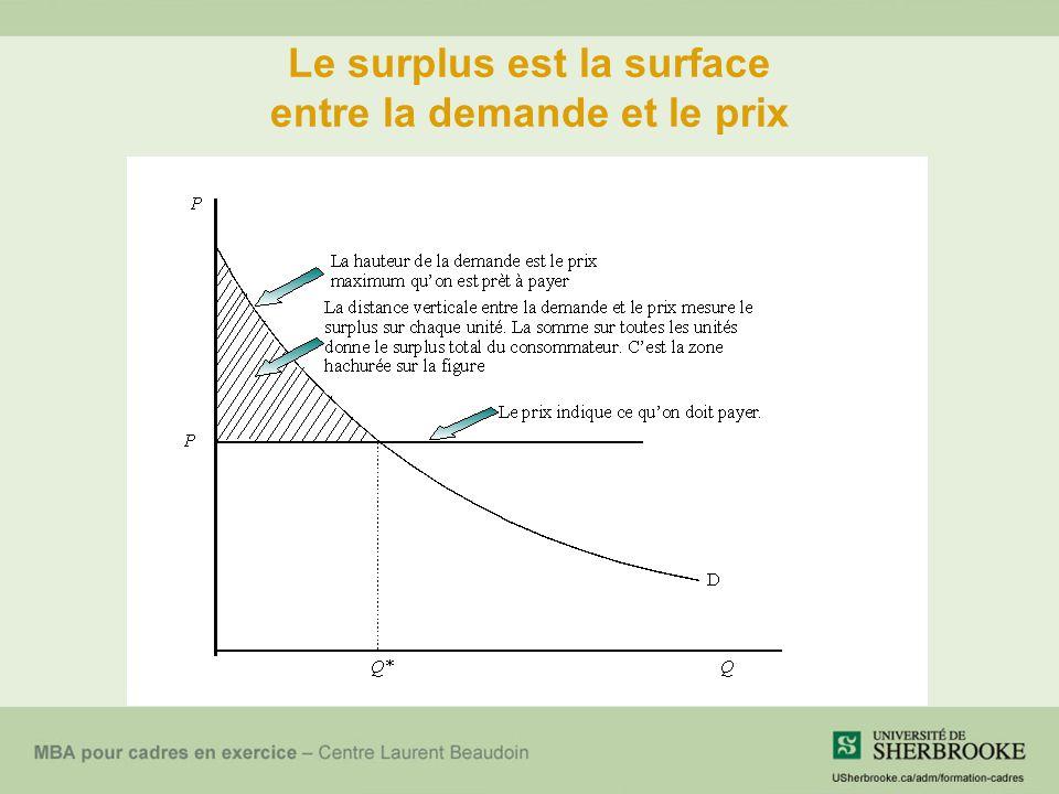 Le surplus est la surface entre la demande et le prix