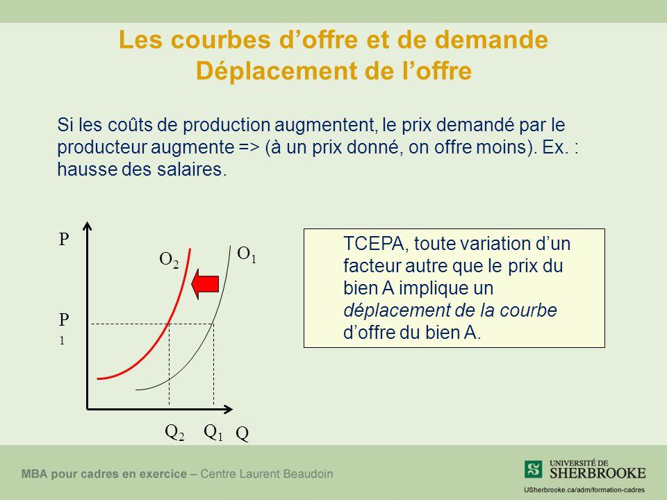 Les courbes d'offre et de demande Déplacement de l'offre