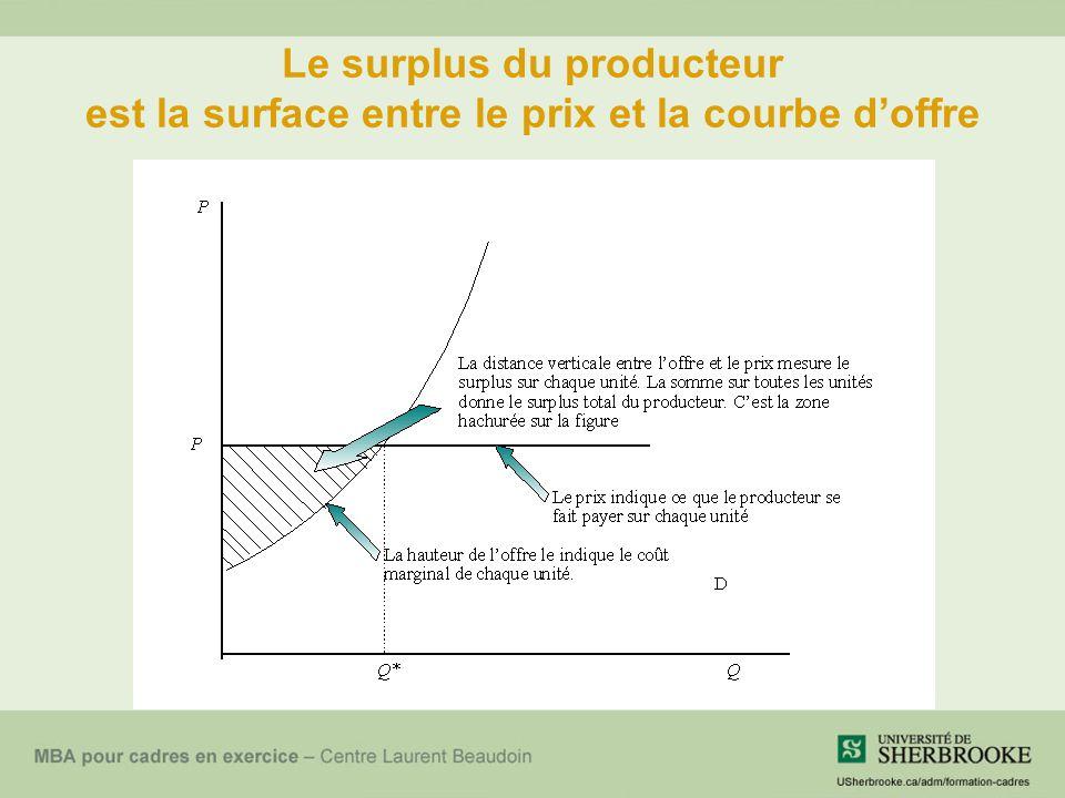 Le surplus du producteur est la surface entre le prix et la courbe d'offre