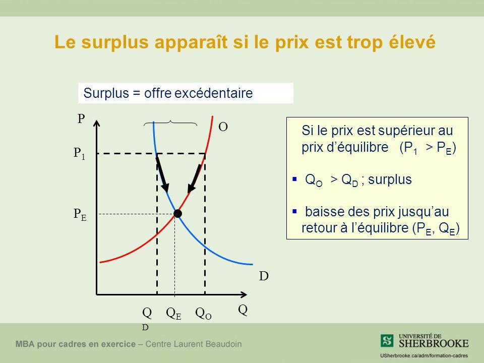Le surplus apparaît si le prix est trop élevé