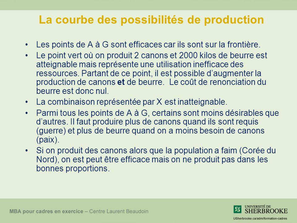 La courbe des possibilités de production