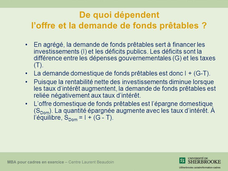 De quoi dépendent l'offre et la demande de fonds prêtables