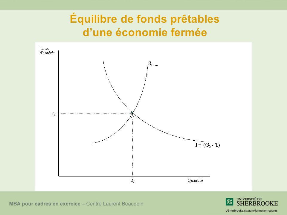 Équilibre de fonds prêtables d'une économie fermée