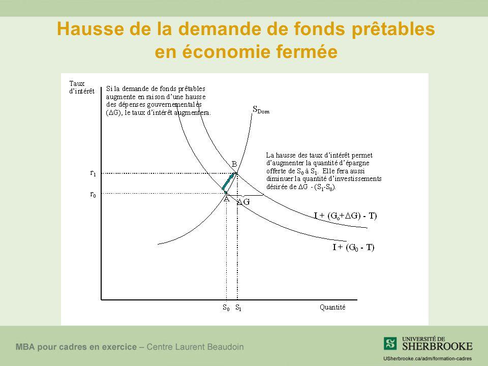 Hausse de la demande de fonds prêtables en économie fermée
