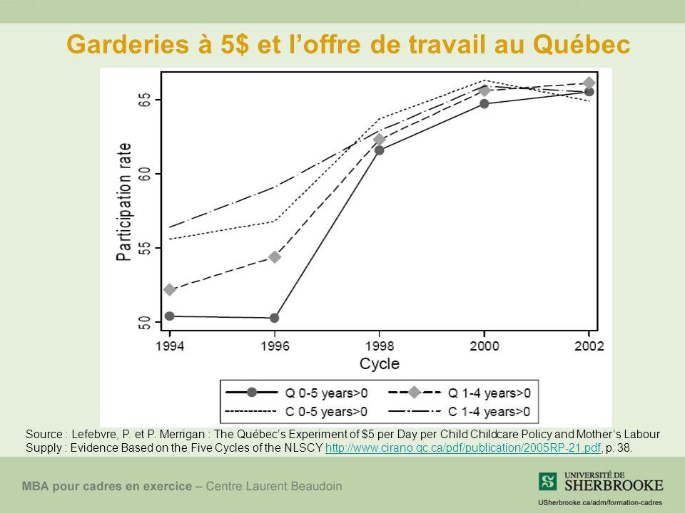 Garderies à 5$ et l'offre de travail au Québec