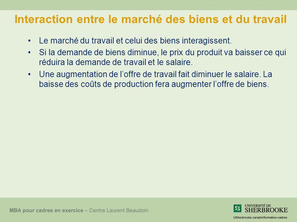 Interaction entre le marché des biens et du travail