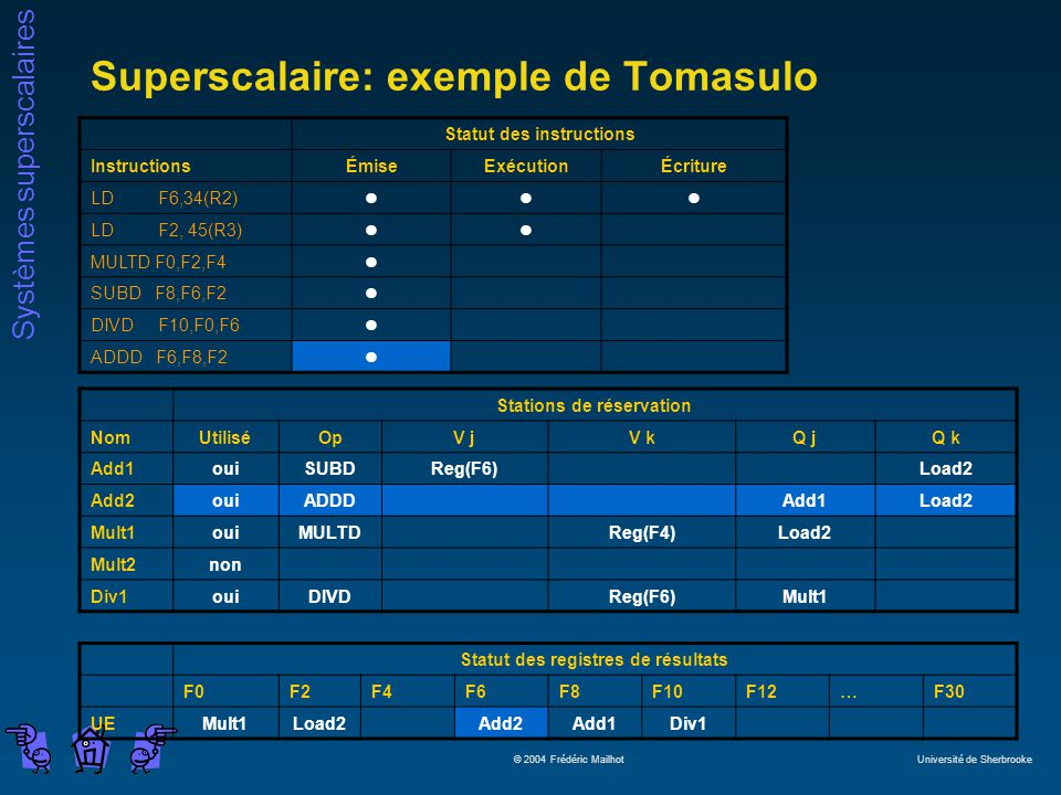 Superscalaire: exemple de Tomasulo