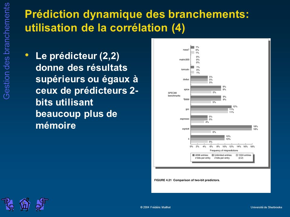 Prédiction dynamique des branchements: utilisation de la corrélation (4)
