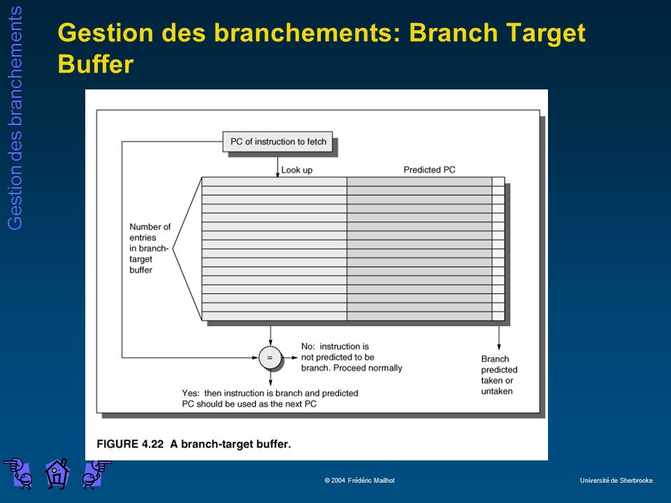 Gestion des branchements: Branch Target Buffer