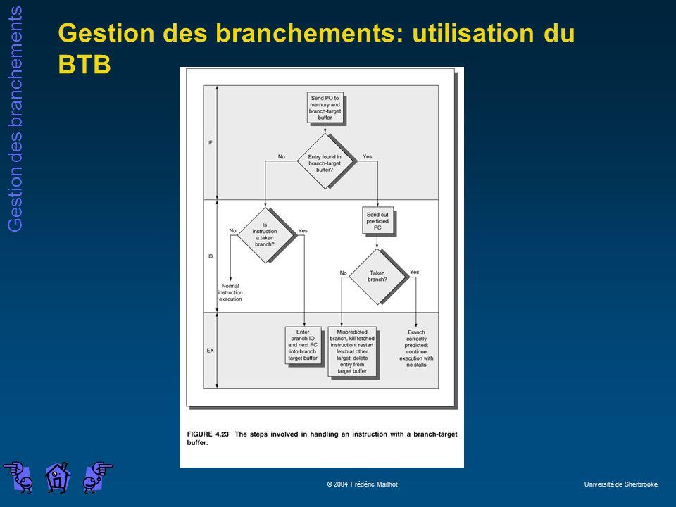 Gestion des branchements: utilisation du BTB