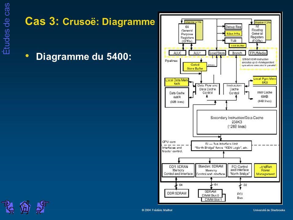 Cas 3: Crusoë: Diagramme