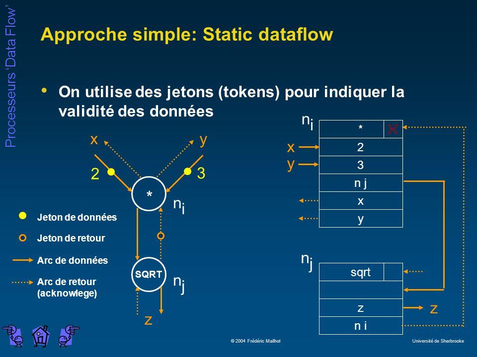 Approche simple: Static dataflow