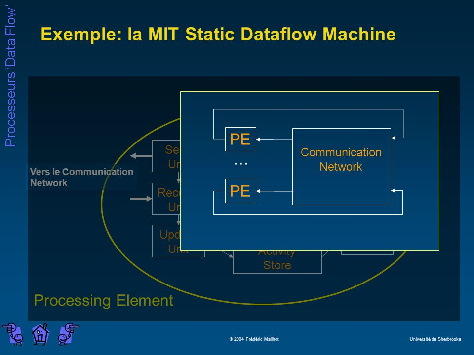 Exemple: la MIT Static Dataflow Machine