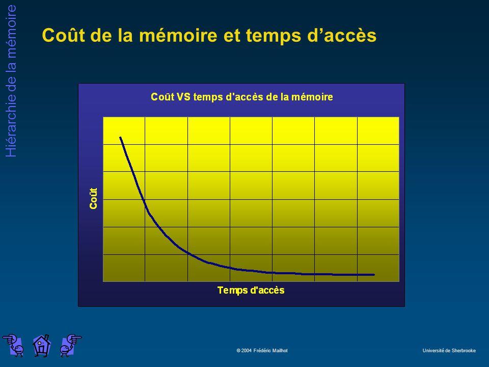 Coût de la mémoire et temps d'accès