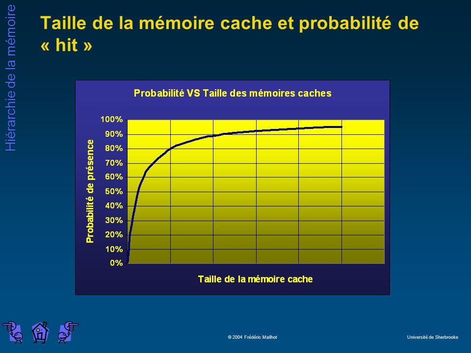 Taille de la mémoire cache et probabilité de « hit »