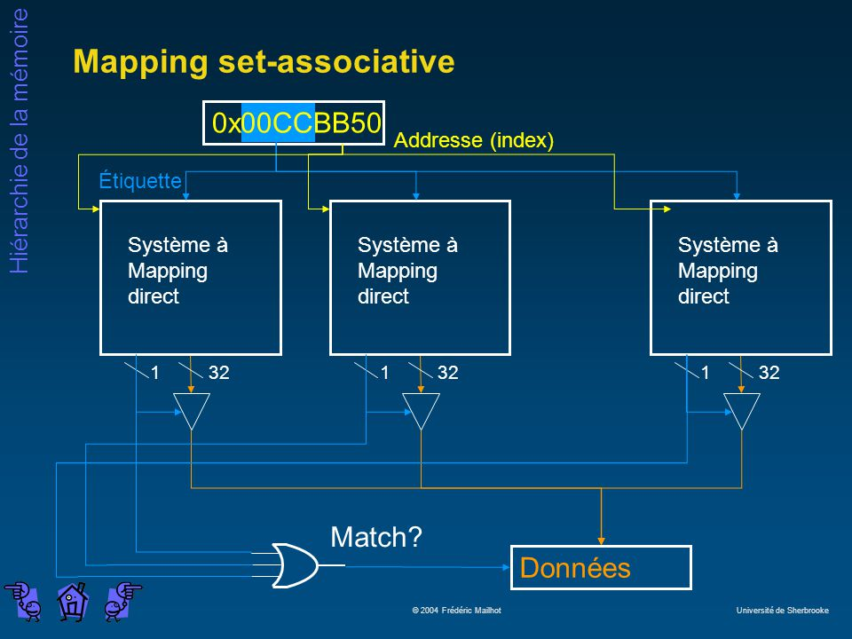Mapping set-associative