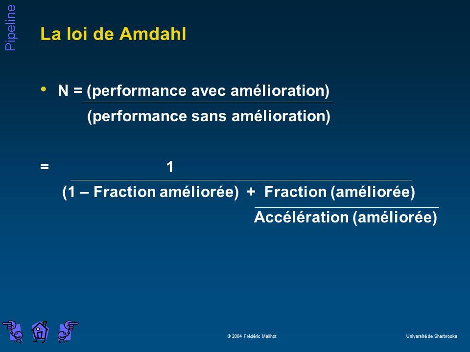 La loi de Amdahl N = (performance avec amélioration)