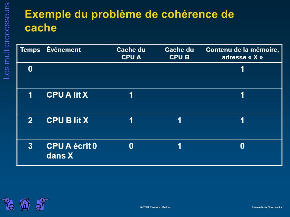 Exemple du problème de cohérence de cache
