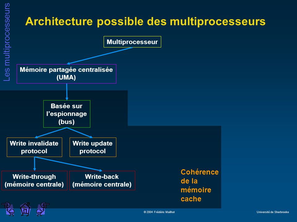 Architecture possible des multiprocesseurs