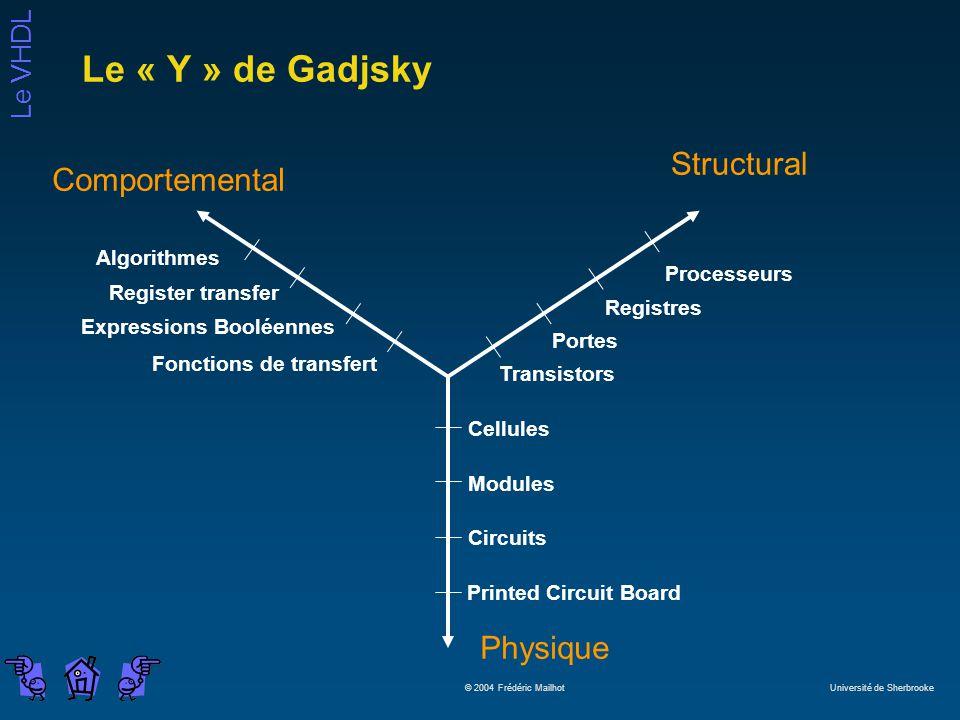 Le « Y » de Gadjsky Structural Comportemental Physique Algorithmes