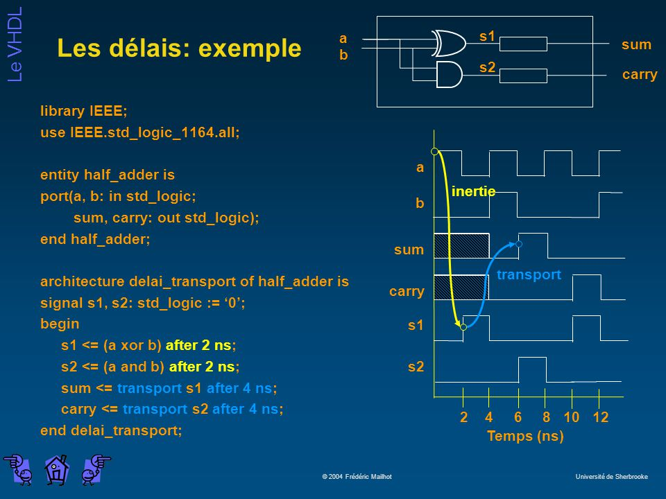 Les délais: exemple a s1 sum b s2 carry library IEEE;