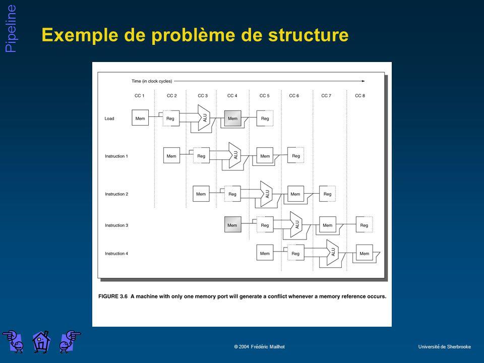 Exemple de problème de structure