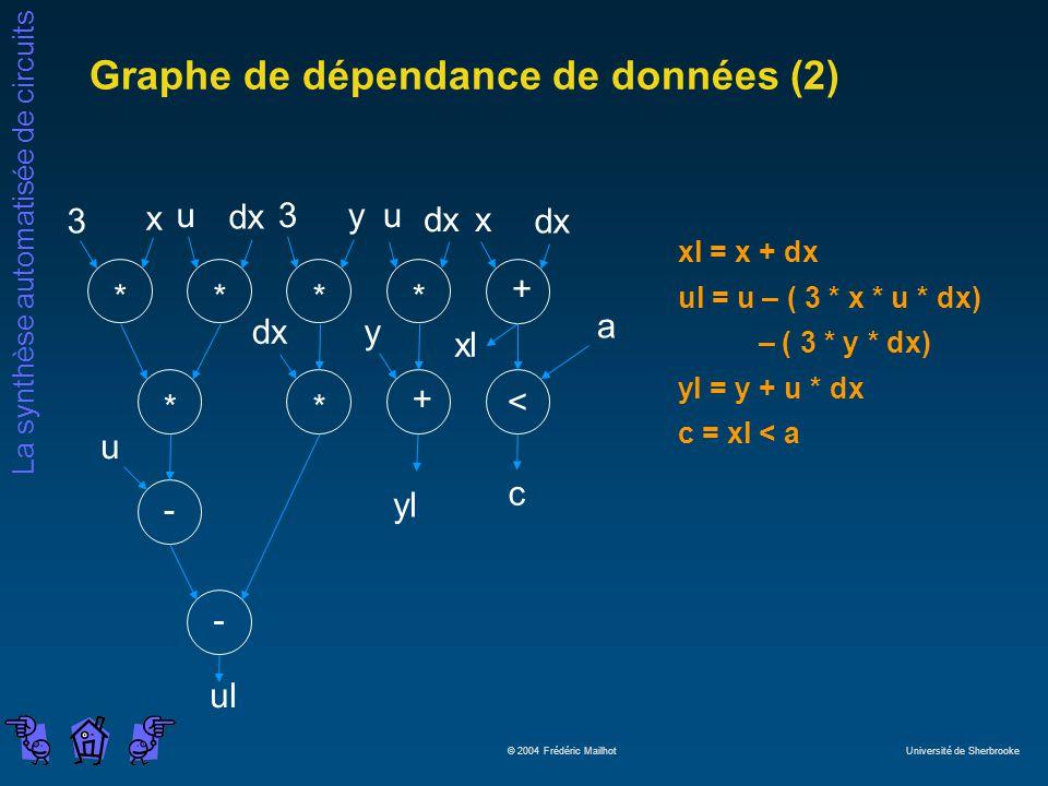 Graphe de dépendance de données (2)