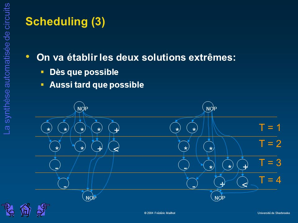 Scheduling (3) On va établir les deux solutions extrêmes: - + * < -