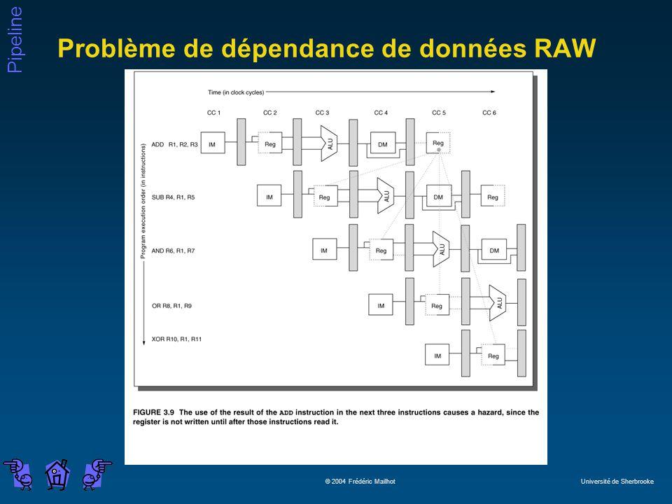 Problème de dépendance de données RAW