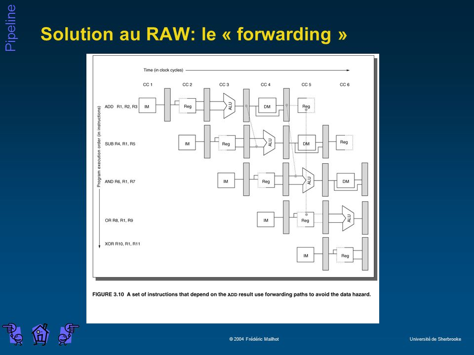 Solution au RAW: le « forwarding »