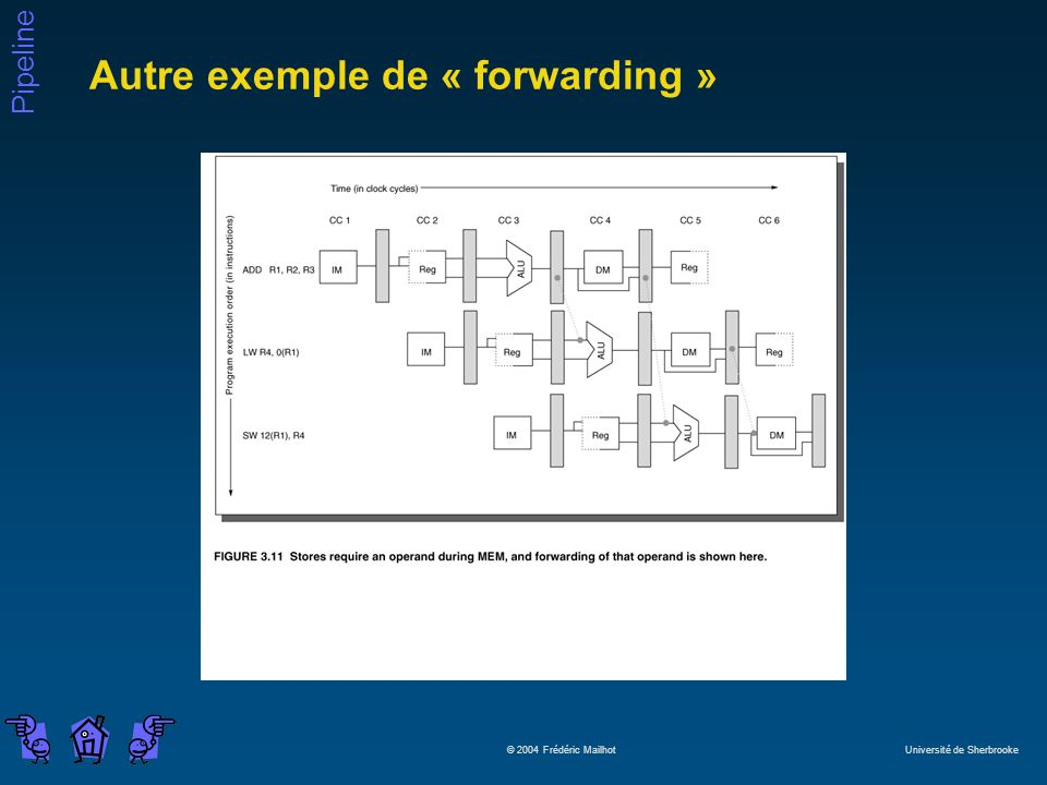 Autre exemple de « forwarding »