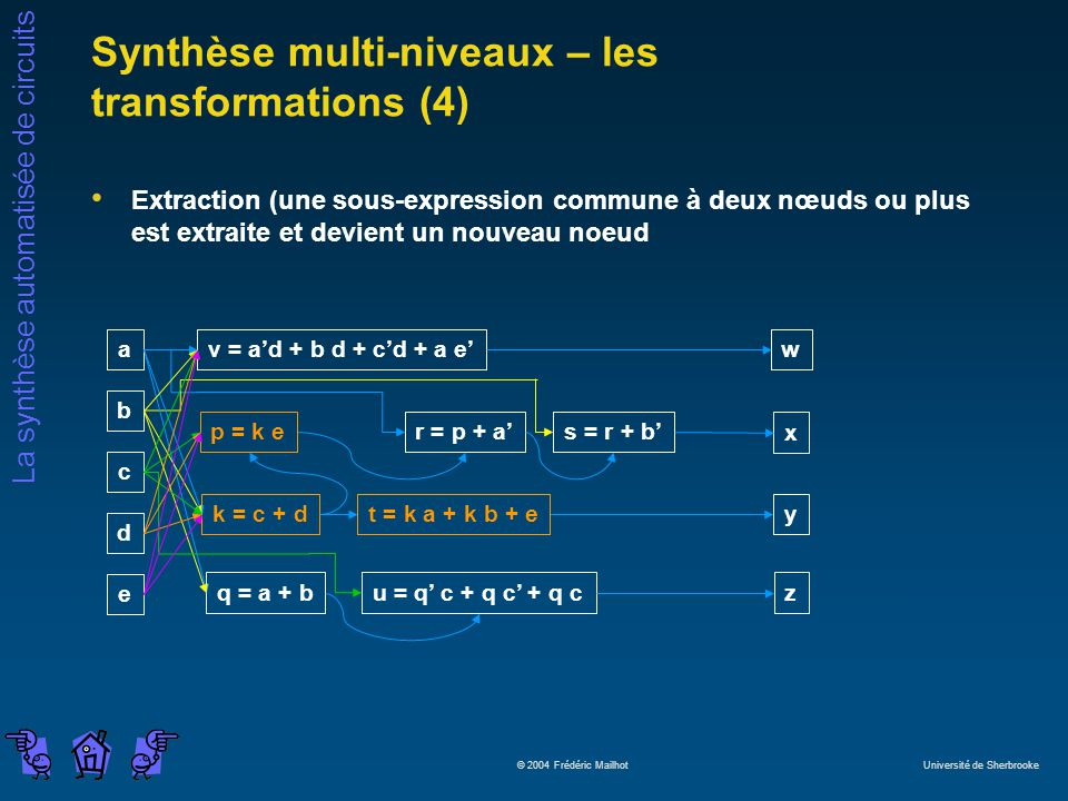 Synthèse multi-niveaux – les transformations (4)