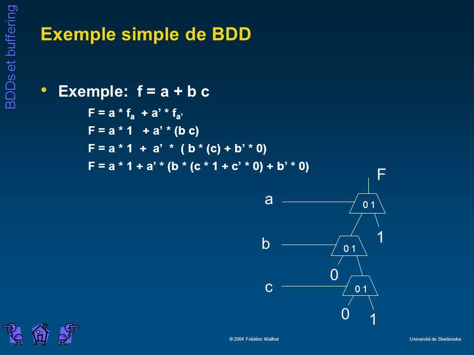 Exemple simple de BDD Exemple: f = a + b c F a b c 1