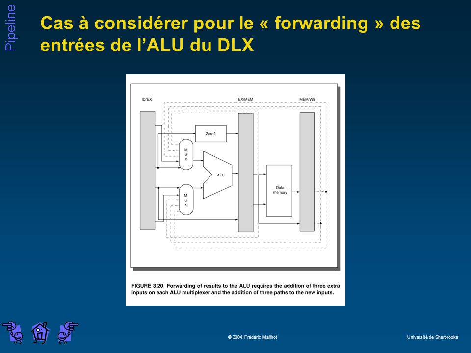 Cas à considérer pour le « forwarding » des entrées de l'ALU du DLX