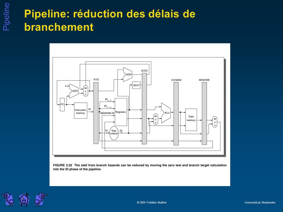 Pipeline: réduction des délais de branchement