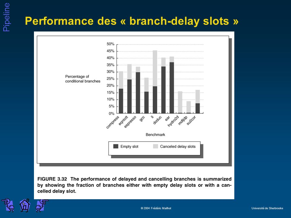 Performance des « branch-delay slots »