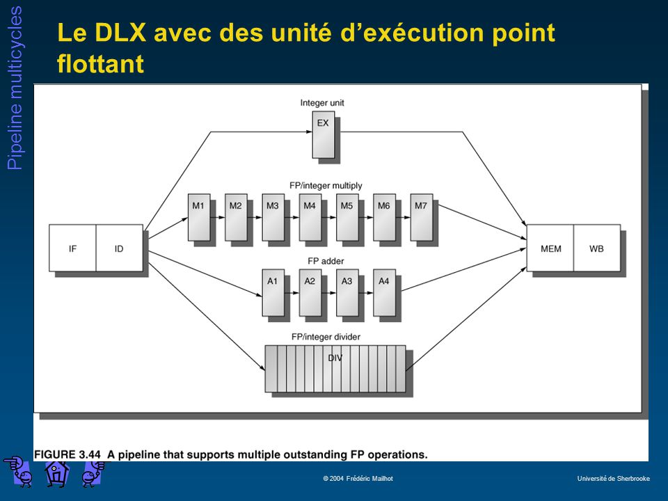 Le DLX avec des unité d'exécution point flottant