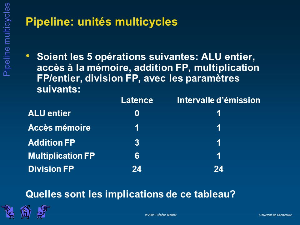 Pipeline: unités multicycles