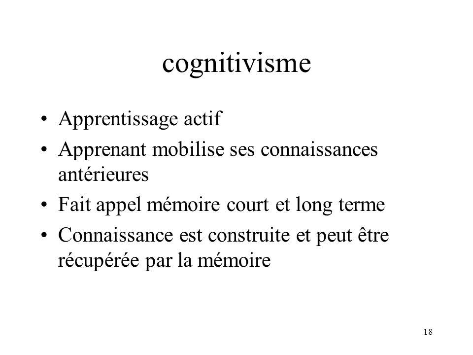 cognitivisme Apprentissage actif