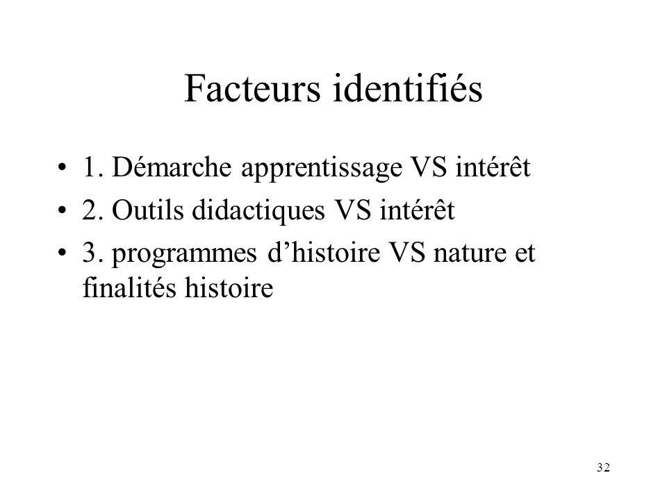 Facteurs identifiés 1. Démarche apprentissage VS intérêt